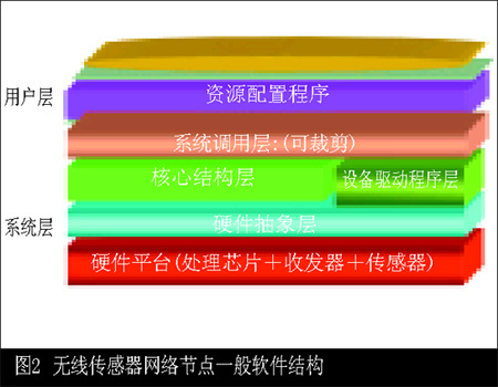 无线传感器网络节点的体系结构设计主要包括硬件